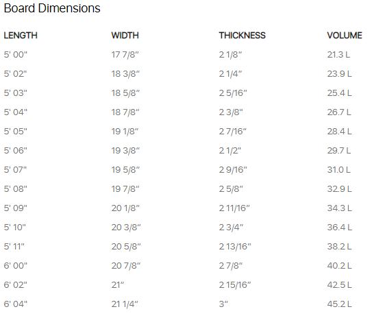 Firewire Cymatic 5'7 Wit