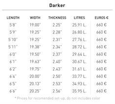 Pukas INN/CA DARKER FCSII Surfboard