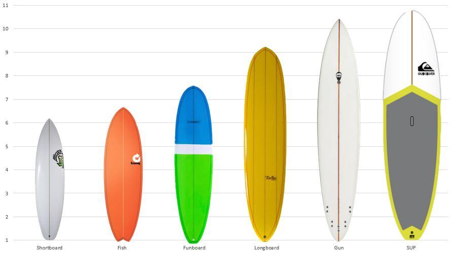 Surfboard Gids Van Hart Beach Surfshop Nieuws Over Ons