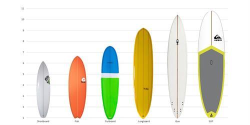 Surfboard Gids van Hart Beach Surfshop